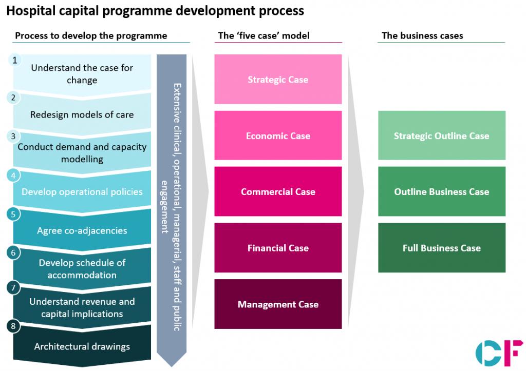 Hospital capital programme development process